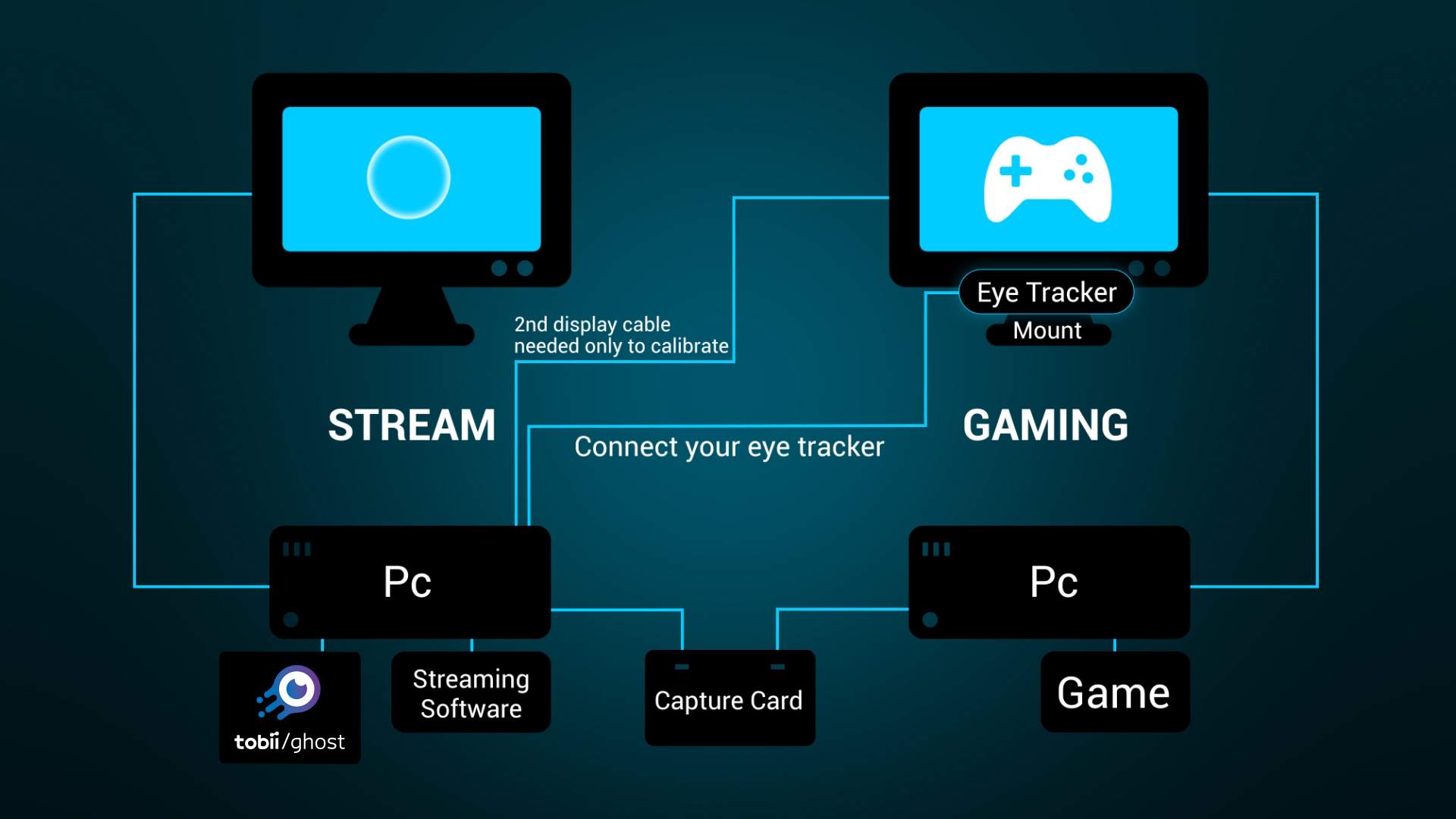 Optimised performance streaming with two computers
